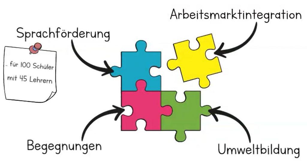 Bild 4 Bausteine