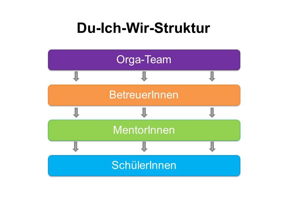 Übersicht DIW-Struktur